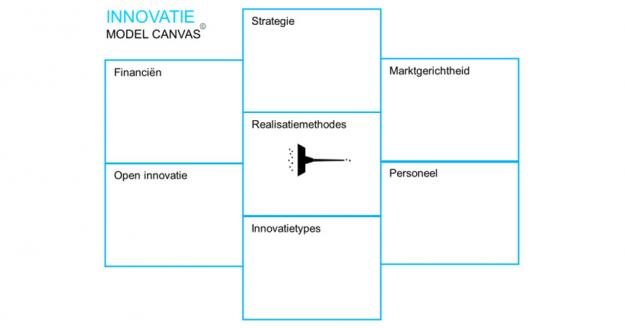 innovatie model canvas